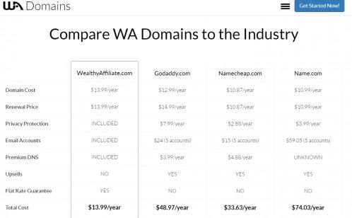 domains comparison