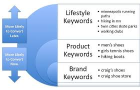 keyword example