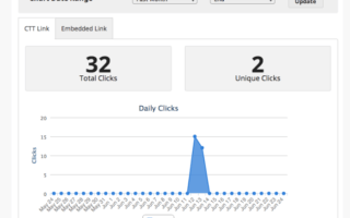 clicktotweet analytics